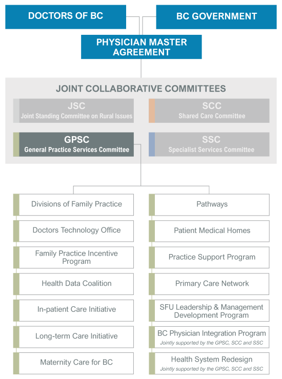JCC partnership structure graphic for GPSC