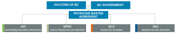 funders graphic for JCC