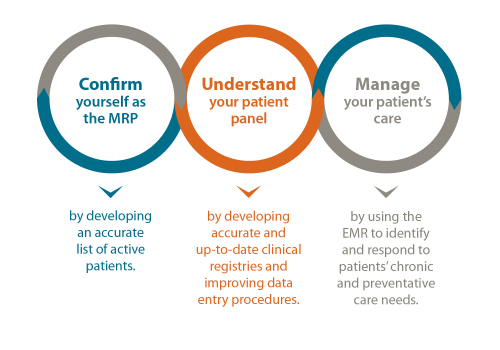 infographic: confirm yourself as the MRP, Understand your patient panel, manage your patients care